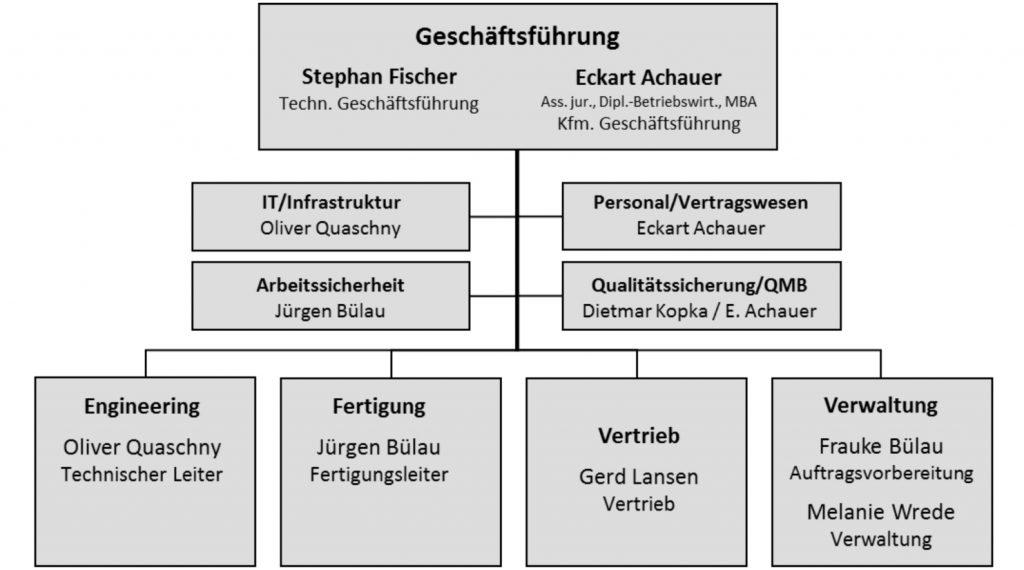 grafik-organisation